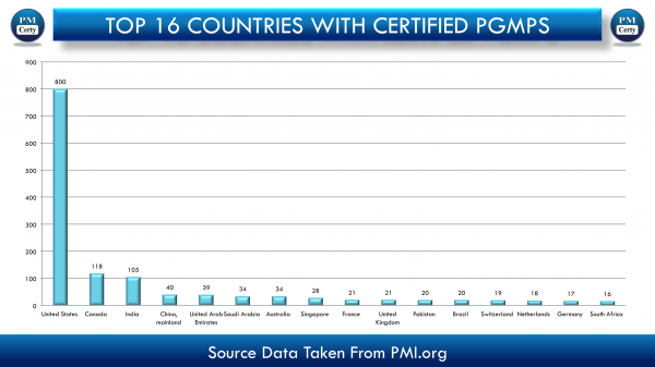 Total 271 Certified PfMPs in 2 Years. Graphical Overview At A Glance.!