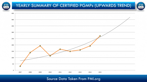 Why So Many Professionals Interested in PgMP Lately? (As of 7th OCT)