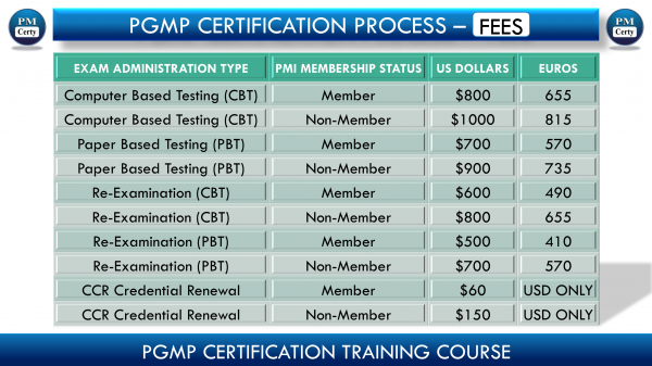 What is Minimum You Will Pay For PgMP Certification?