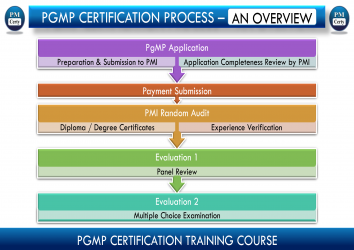 So What's the High Level PgMP Certification Process?