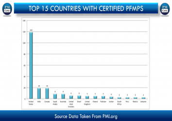 Top 16 Countries With Certified PgMPs..! At a Glance. (As of 7th OCT)